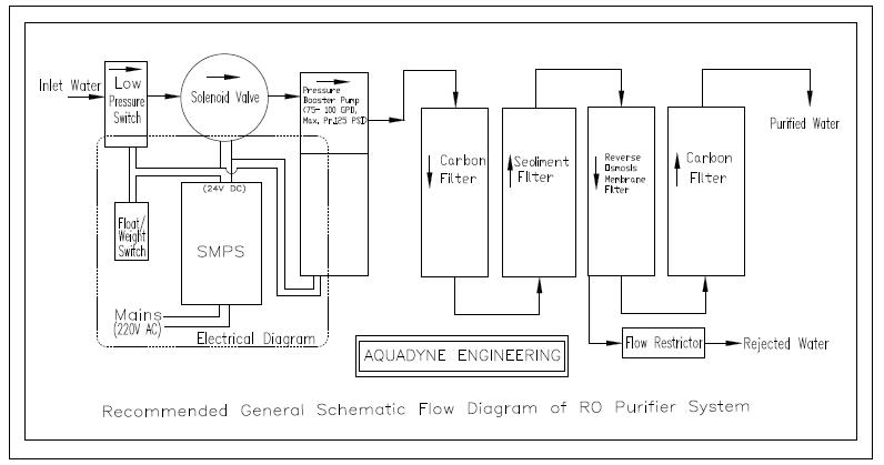 573158 diagram aquadyne inline 2 carbon filter & 1 sediment filter quickfit type room wiring diagram at fashall.co