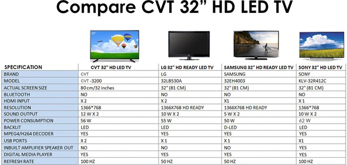 Buy Cvt 3200 80 Cm 32 Hd Ready Led Tv Online At Best Price In