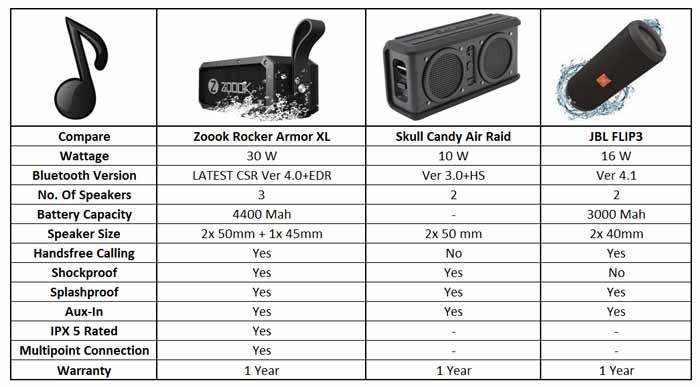 Zoook Rocker Armor XL (30W) Bluetooth Speaker with Twin Bass